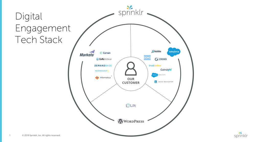 Martech Stack Slide